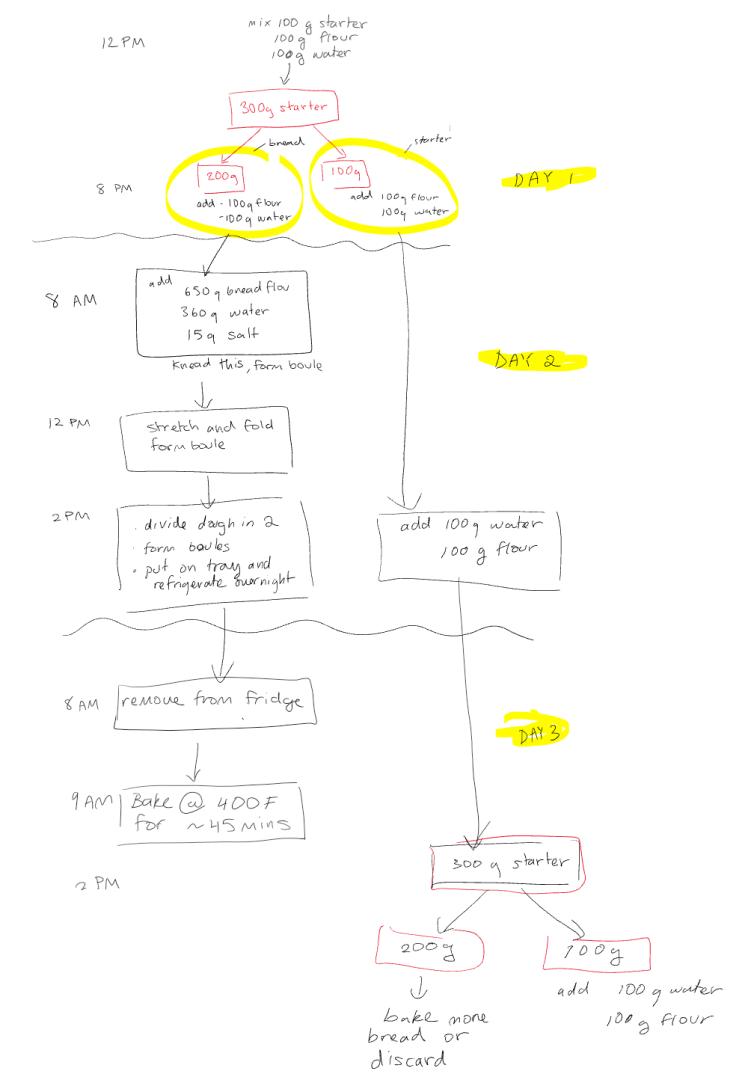 bread chart 3
