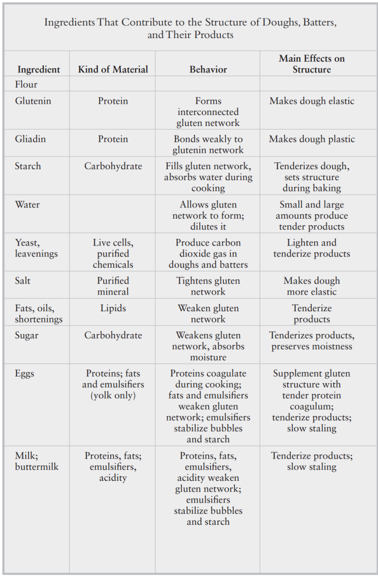 bread chart